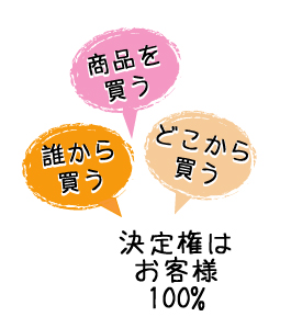 商品を買うかどうかの決定権は、お客様が100%持っている。
